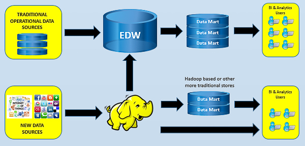 3 ways to use Hadoop without throwing out the DWH
